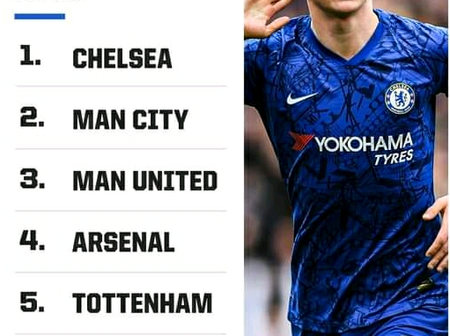 Chelsea Voted as the Best Premier League Club of the Decade 2010-20
