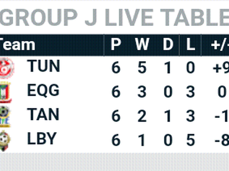 This is how AFCON Qauliyng Group J table looks after Sunday's tie