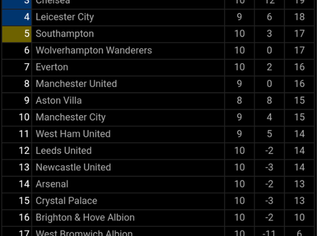 After Wolves Win Arsenal in the last game on Sunday, see how the Premier League table now looks