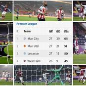 After the Wednesday EPL week 27 fixtures, This is how the Premier League table looks like