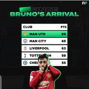 Since Bruno Arrival, Checkout Clubs With Most Points Acquired