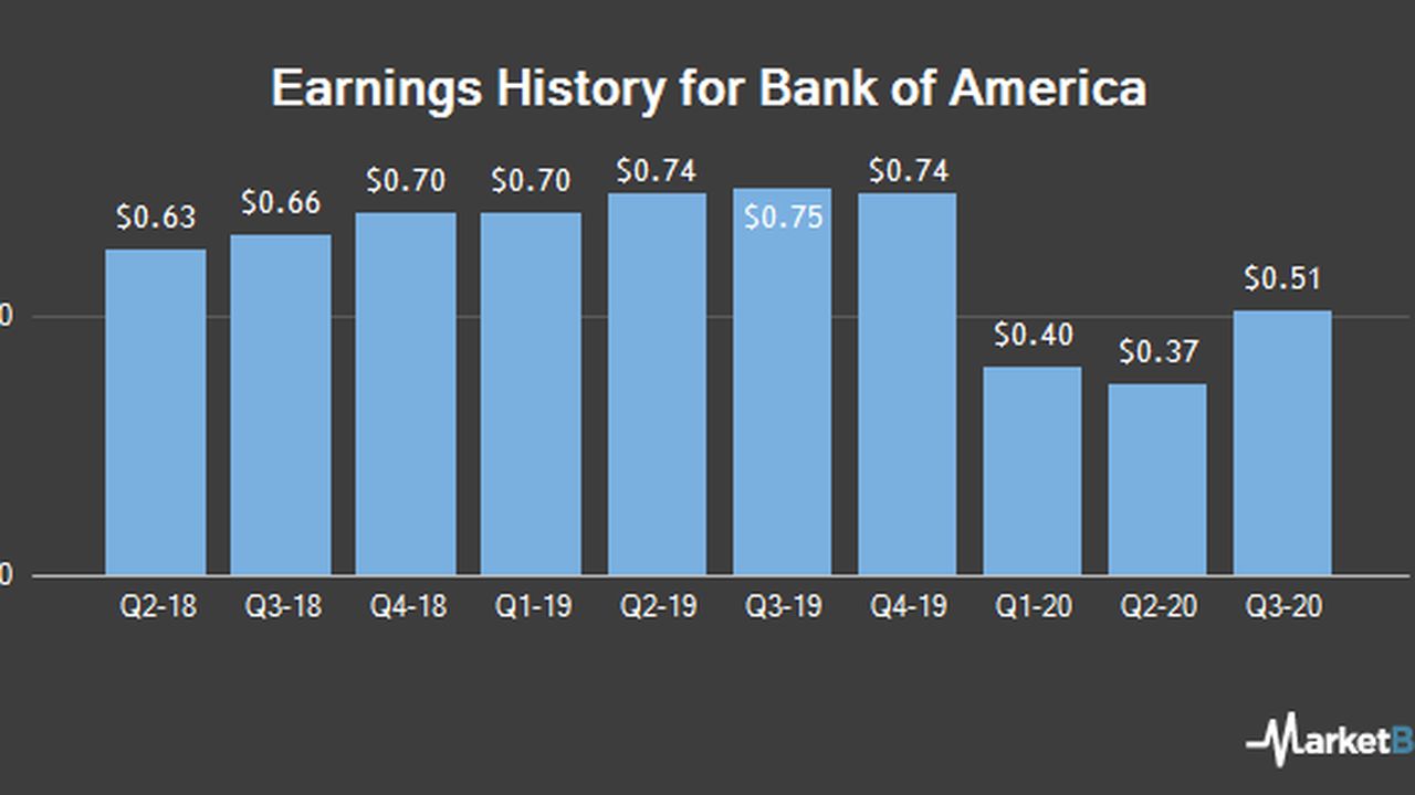 Bank of America (BAC) Scheduled to Post Quarterly Earnings on Tuesday