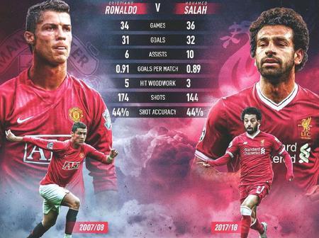 Cristiano Ronaldo 2007/08 & Mohammed Salah's 2017/18 Premier League Statistics