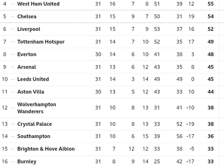 See EPL Table after match day 31 fixtures, as top four race and relegation battles continue