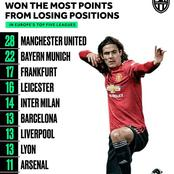 Teams That Have Won Most Points From Losing Positions Across Top Five Europe Leagues