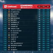 The La Liga Table After Yesterday's Game As Real Madrid Fails To Overtake Barcelona On The Log.
