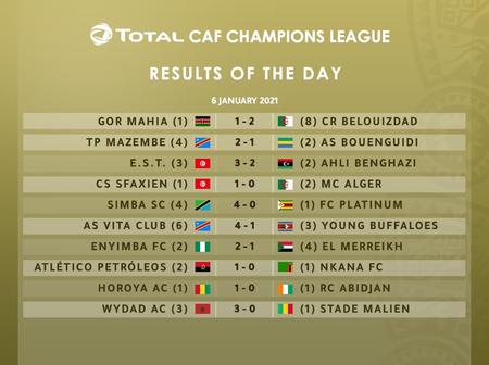 2020/21 CAF Champions League Group Stage: Al Ahly, Zamalek And Simba SC Through, Check Out Full List