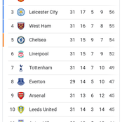 Premier League Table After Yesterday's Games As Tottenham Lose Against Manchester United