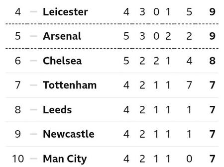 After Manchester City beat Arsenal 1-0 at Eithad Stadium, This is how The EPL Table Looks Like