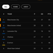 After Manchester derby see how EPL table looks like.