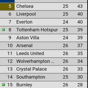 See Arsenal's position after defeating Leicester away from home!