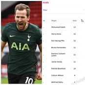 AFTER Kane Scored And Spurs Won 3:1, SEE How Many Goals He Has Scored This Season