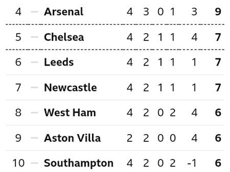 After Arsenal beat Sheffield United 2-1 at Emirates Stadium, This is how The EPL Table Looks Like