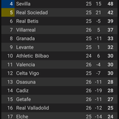 After Barca Won And Sevilla Lost Yesterday, See Atletico And Real Madrid's Position On La Liga Table