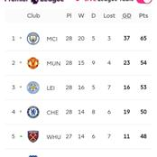 Checkout the movements in the Premier League Table After Westham defeated Leeds United.