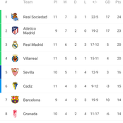 After Real Madrid beat Sevilla 1-0, See their current position in the La Liga standings