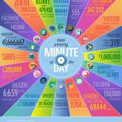 See how people used these social media applications every minute of internet in 2020