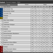 Chelsea's 1:0 Victory Against Liverpool Changes The EPL Table, See How The EPL Table Looks Like Now