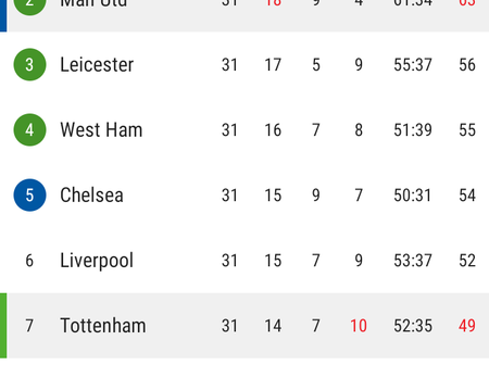 After Man United 3-1 Win Against Tottenham, This is How The EPL Table Looks Like