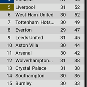 Check Out EPL table after yesterday's games as Chelsea overtake Westham & Liverpool in top 4 race