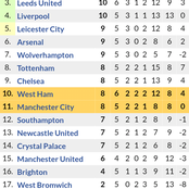 Premier League Table Standings After Manchester City Shock Draw and Leeds United Surprise Win