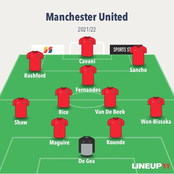 The Best Formation The Manchester United Could Adapt Next Season And Play Unbeaten In EPL