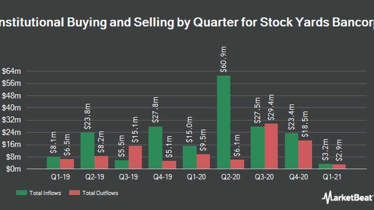 Stock Yards Bancorp, Inc. (NASDAQ:SYBT) Expected to Post Earnings of $0.81 Per Share