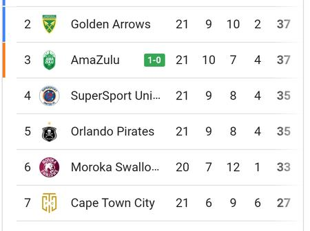 After AmaZulu won against Leopards check the log standings