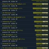 Les meilleurs clubs formateurs du monde