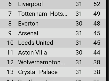 Final EPL table after Matchweek 31 as Chelsea & Liverpool close gap on top 4 teams