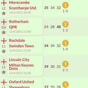 Best Six (6) Matches Today With 38 Odds To Give You Huge Cash
