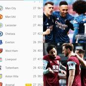 After Arsenal Drew 1-1, See How The EPL Table Currently Looks Like