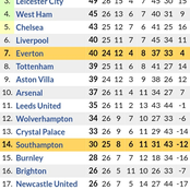 Arsenal On Position 10 in the Premier League Table After Tottenham Edged Burnley 4-0