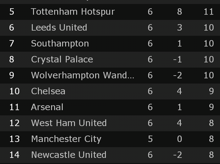 After Tottenham beat Burnley this is how the Premier league table looks like