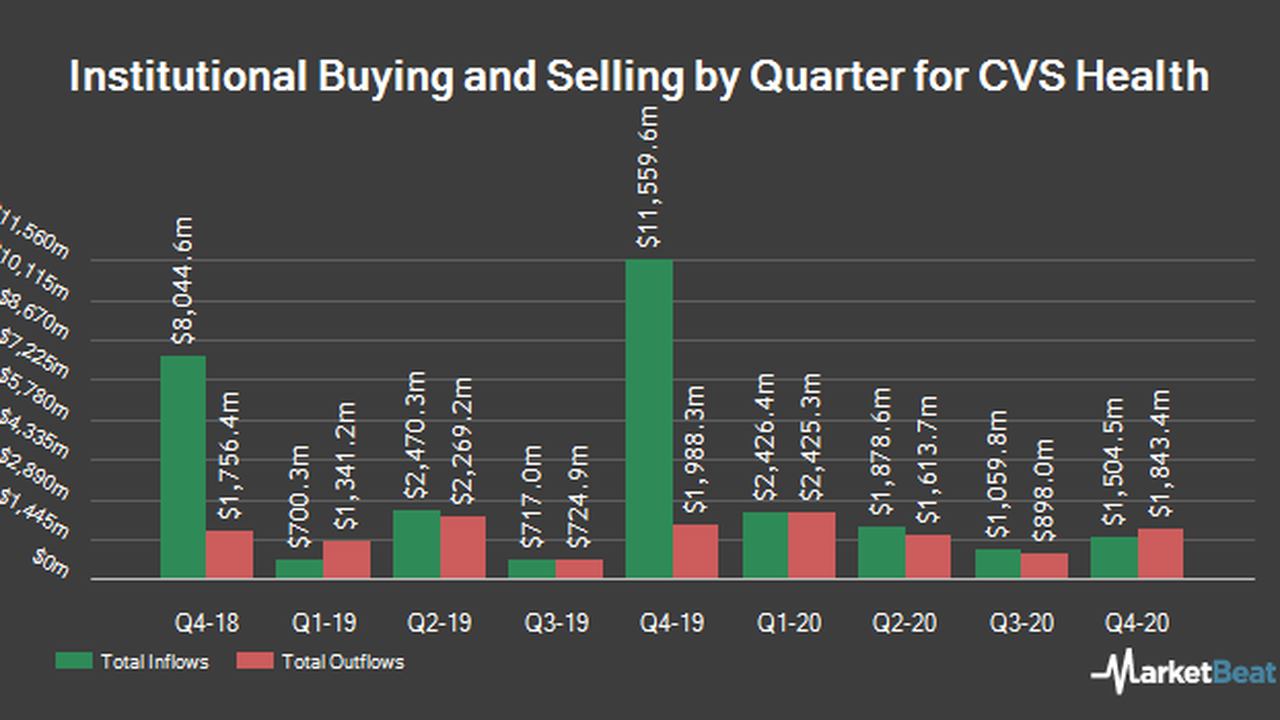 CVS Health Co. (NYSE:CVS) Shares Acquired by CKW Financial Group