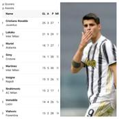 After Morata Scored And Ronaldo Flopped Against Genoa, See The Serie A Top Scorers