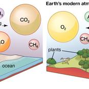 Atmospheric gases and wind