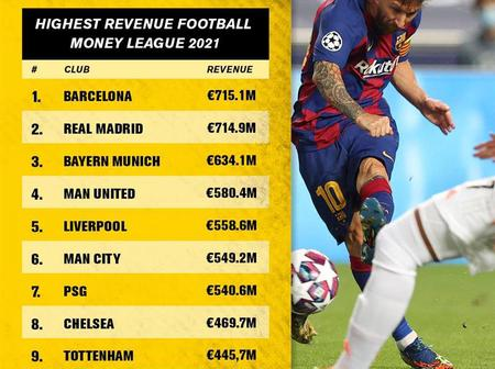 Top 20 Richest Football Clubs In 2021; Juventus Is Ranked 10th, See Barcelona's Rank
