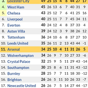 After Newcastle Drew 1-1 against Wolves & Aston Villa won 1-0, See How Premier League Table Changed