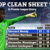 Mendy leads with number of clean sheets in matches played