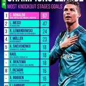 Can Lionel Messi Surpass Cristiano Ronaldo As The Player With The Most Goals In UCL Knock Out Stage?