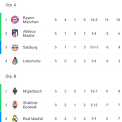 Liverpool, Inter pick up wins, Atlético draw Bayern, check out latest UCL group standings