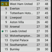 After West ham won 2-0 and Chelsea won 2-0, see how the EPL table looks like