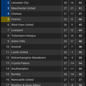 After West Brom Drew 0:0 Against Newcastle Today, See How The English Premier League Table Changed