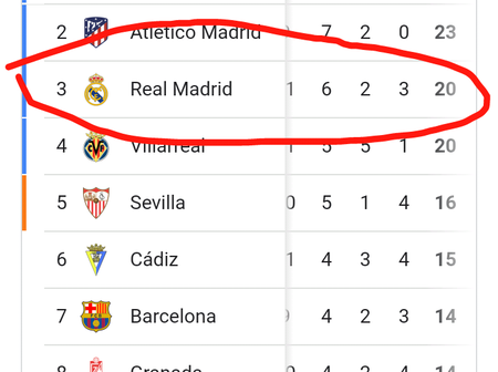 After Defeating Sevilla, this is where Madrid has climbed up to on the Laliga table