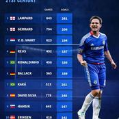 Frank Lampard & Gerrard Top The List Of Highest Scoring Midfielders In The 21st Century.