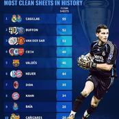 Top 10 Goalkeepers With The Most UEFA Champions League Clean Sheets In History - Cech Is Ranked 4th