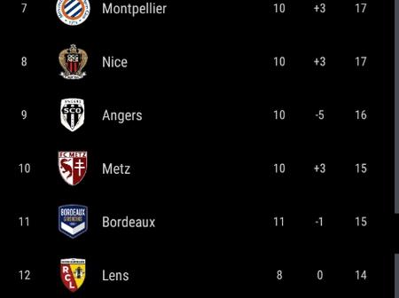 After Monaco Beat PSG 3-2, This Is How The Ligue 1 Table Looks Like