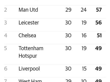 After Aston Villa Won 3-1 And Spurs Drew 2-2, See Where Liverpool And Arsenal Dropped To On The Log.