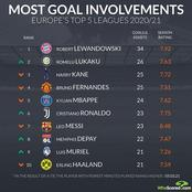 Cristiano Ronaldo Ranked 6th Player With Most Goal Involvements In  Europe's Top 5 Leagues So Far